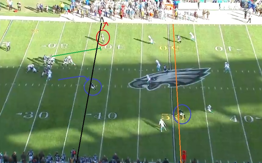 Checkdown to Mathews; Ertz was wide open, Huff had a stick route