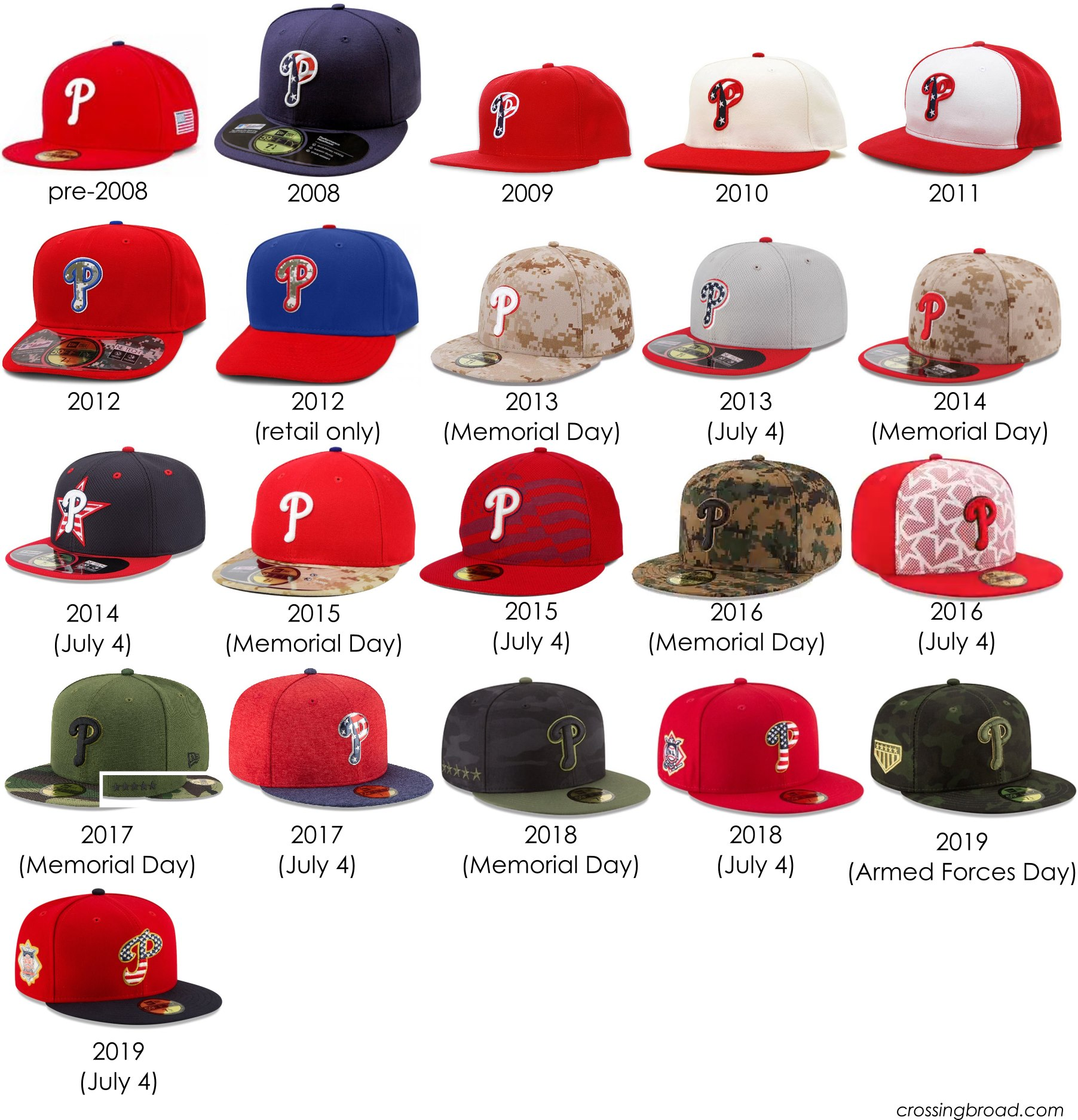 The 2019 Phillies Special Event Hat and Jersey Roundup | Crossing Broad